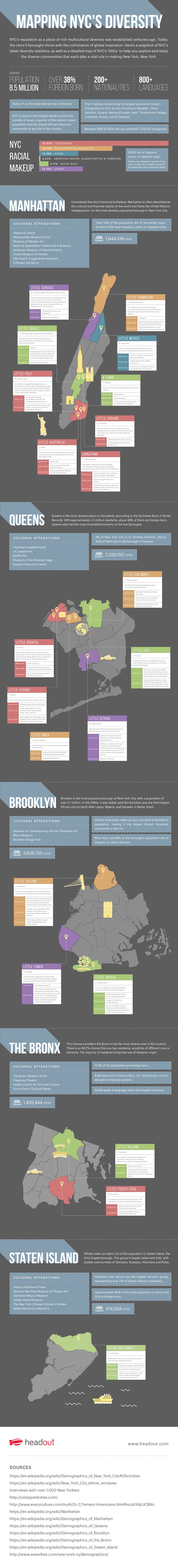 Mapping NYC's Diversity